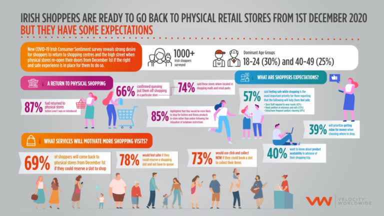 Brick and mortar retail must invest in digital capabilities ahead of reopening to recover from the impact of the pandemic